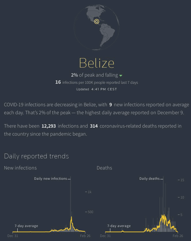Infographic showing realtime belize covid19 statistics